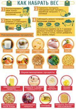 питание чтобы набрать вес